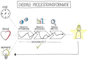 digitale procestransformatie model MLC