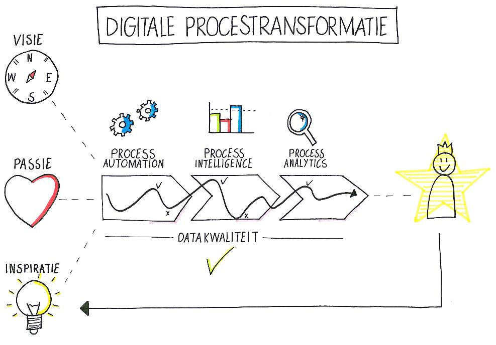 digitale procestransformatie model gemaakt door MLC