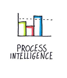 Process intelligence MLC