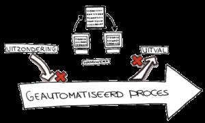geautomatiseerd proces