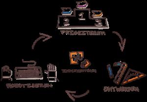 proces van MLC automatisering