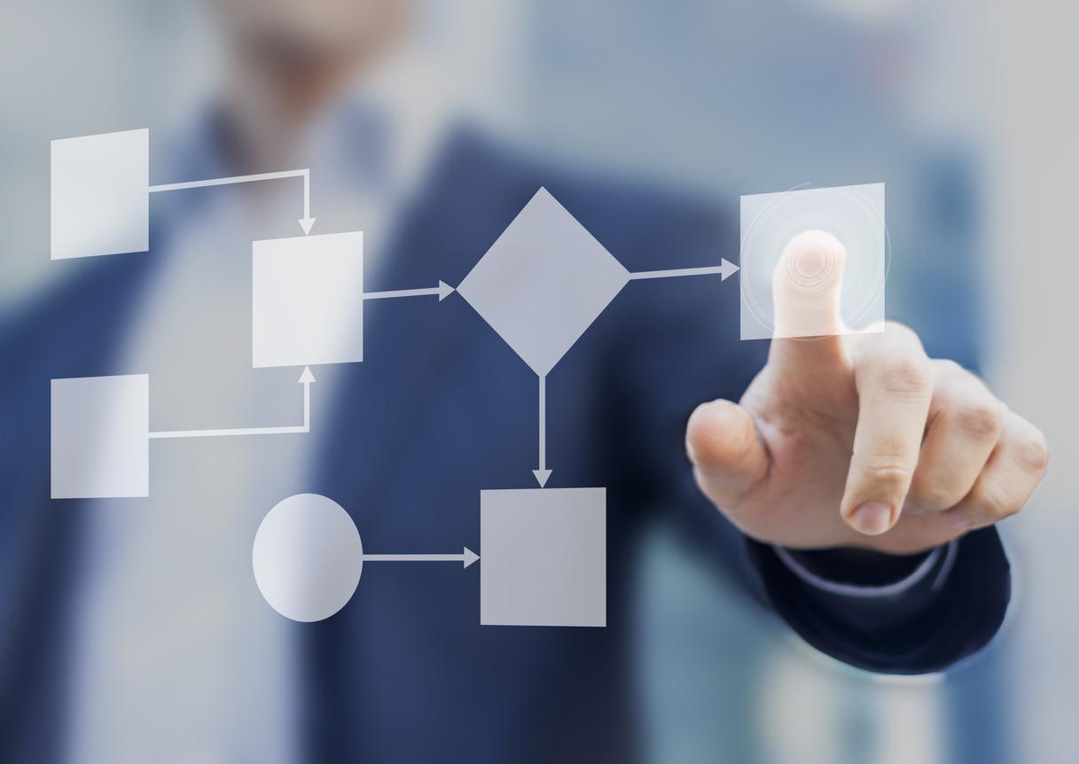 business process visueel maken